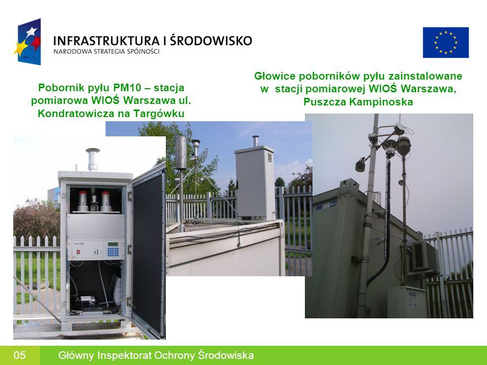 Efekt projektu – wzmocnienie systemu pomiarów i ocen jakości powietrza Zakupiona w ramach POIiŚ aparatura do pomiaru zanieczyszczeń powietrza spełnia wymagania norm określających referencyjne lub równoważne z referencyjnymi metody prowadzenia pomiarów, tj.: dla automatycznych pomiarów pyłu PM2.5 norma PN-EN 14907 dla pomiarów pyłu zawieszonego PM10 norma PN-EN 12341 i pyłu PM2.5 norma PN-EN 14907 dla automatycznych pomiarów ozonu: norma PN-EN 14625 dla automatycznych pomiarów rtęci: pomiar całkowitej rtęci w fazie gazowej wg.