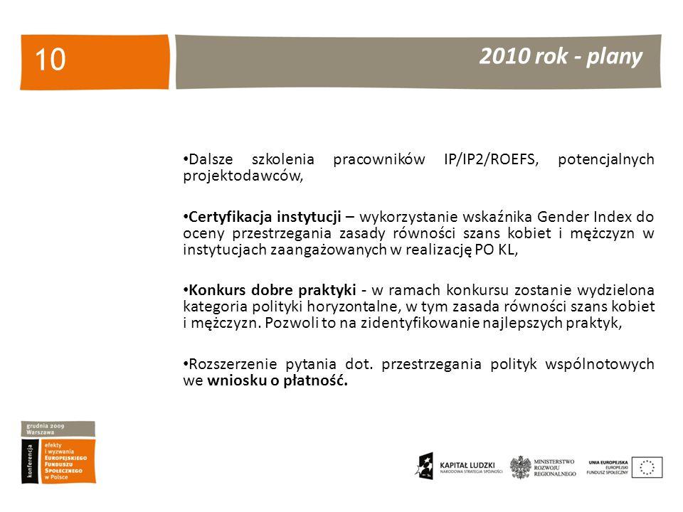 2010 rok - plany 10 Dalsze szkolenia pracowników IP/IP2/ROEFS, potencjalnych projektodawców, Certyfikacja instytucji – wykorzystanie wskaźnika Gender Index do oceny przestrzegania zasady równości szans kobiet i mężczyzn w instytucjach zaangażowanych w realizację PO KL, Konkurs dobre praktyki - w ramach konkursu zostanie wydzielona kategoria polityki horyzontalne, w tym zasada równości szans kobiet i mężczyzn.