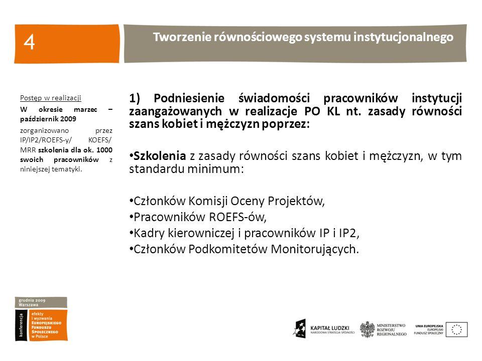 Tworzenie równościowego systemu instytucjonalnego 4 Postęp w realizacji W okresie marzec – październik 2009 zorganizowano przez IP/IP2/ROEFS-y/ KOEFS/ MRR szkolenia dla ok.