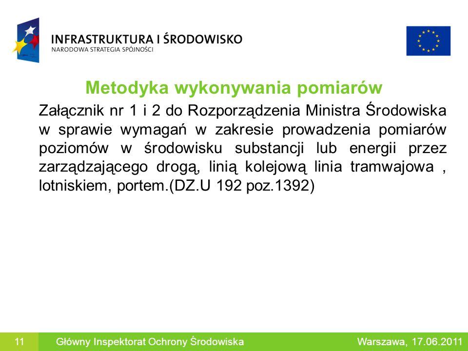 Metodyka wykonywania pomiarów Załącznik nr 1 i 2 do Rozporządzenia Ministra Środowiska w sprawie wymagań w zakresie prowadzenia pomiarów poziomów w śr