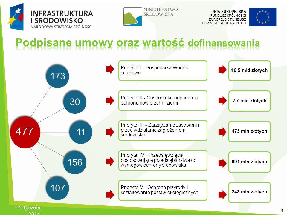 UNIA EUROPEJSKA FUNDUSZ SPÓJNOŚCI EUROPEJSKI FUNDUSZ ROZWOJU REGIONALNEGO 17 stycznia 2014 4 1733011156107 Priorytet I - Gospodarka Wodno- ściekowa Pr