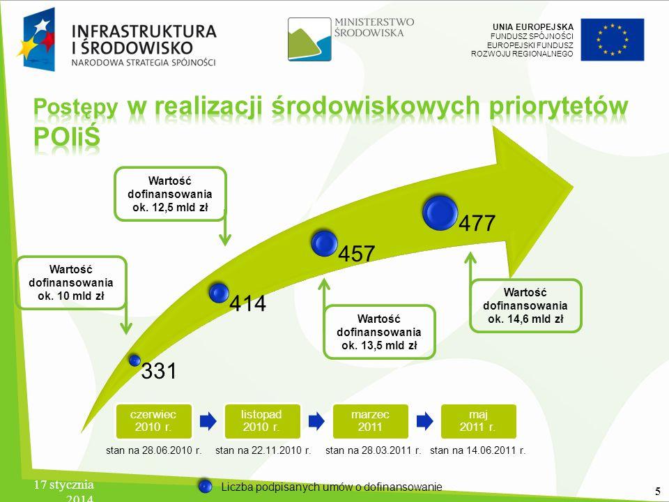 UNIA EUROPEJSKA FUNDUSZ SPÓJNOŚCI EUROPEJSKI FUNDUSZ ROZWOJU REGIONALNEGO 17 stycznia 2014 6 od początku 2011 r.
