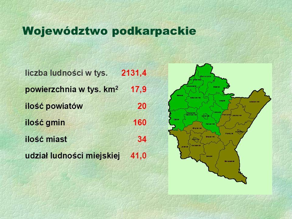 Województwo podkarpackie liczba ludności w tys. 2131,4 powierzchnia w tys.