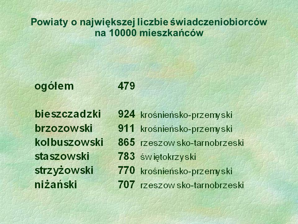 Powiaty o największej liczbie świadczeniobiorców na 10000 mieszkańców