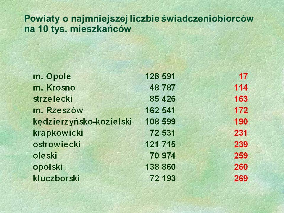 Powiaty o najmniejszej liczbie świadczeniobiorców na 10 tys. mieszkańców