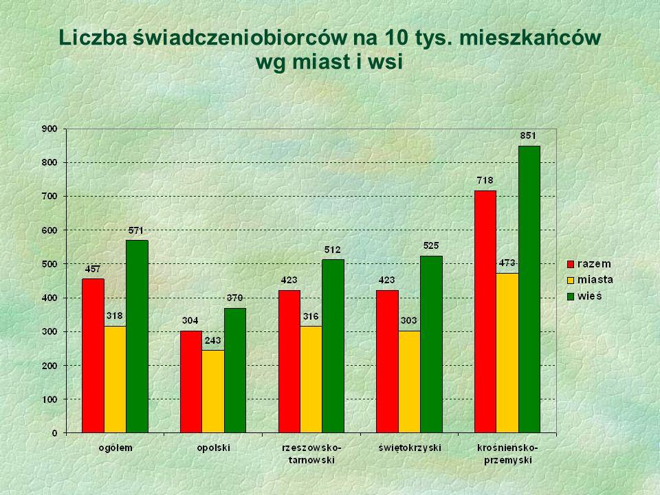 Liczba świadczeniobiorców na 10 tys. mieszkańców wg miast i wsi