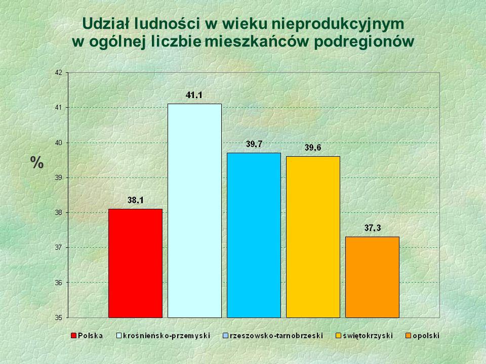 Udział ludności w wieku nieprodukcyjnym w ogólnej liczbie mieszkańców podregionów %