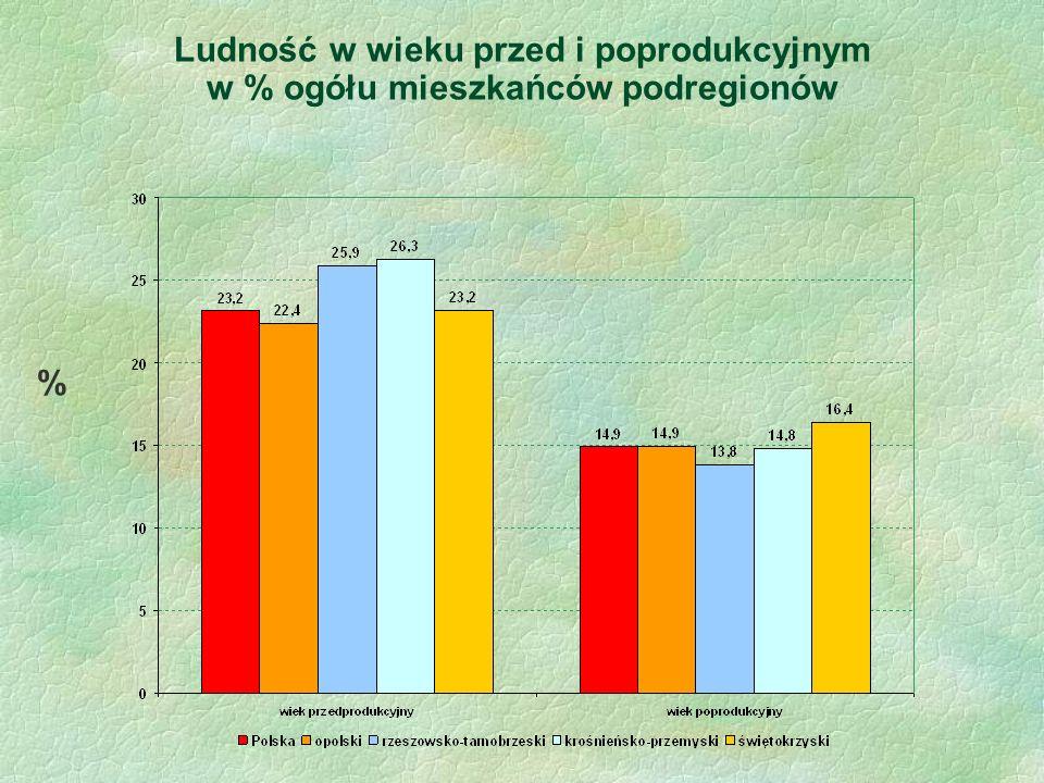Ludność w wieku przed i poprodukcyjnym w % ogółu mieszkańców podregionów %