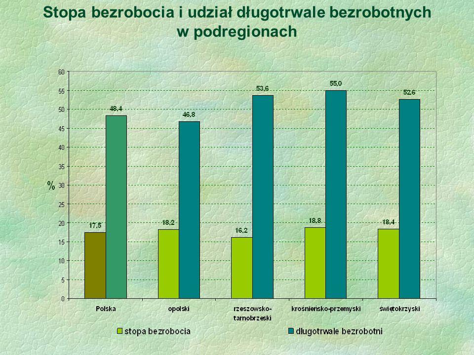 Stopa bezrobocia i udział długotrwale bezrobotnych w podregionach