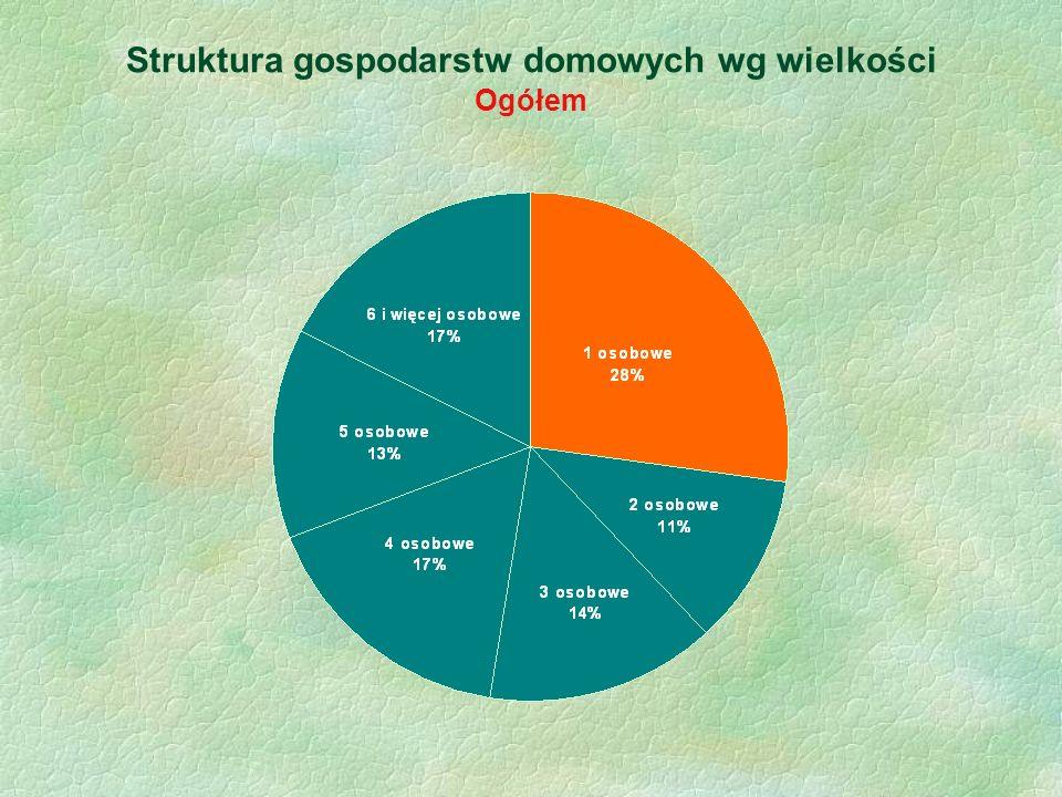 Struktura gospodarstw domowych wg wielkości Ogółem