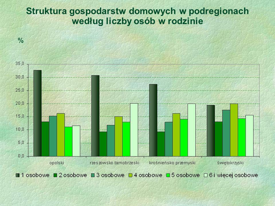 Struktura gospodarstw domowych w podregionach według liczby osób w rodzinie %