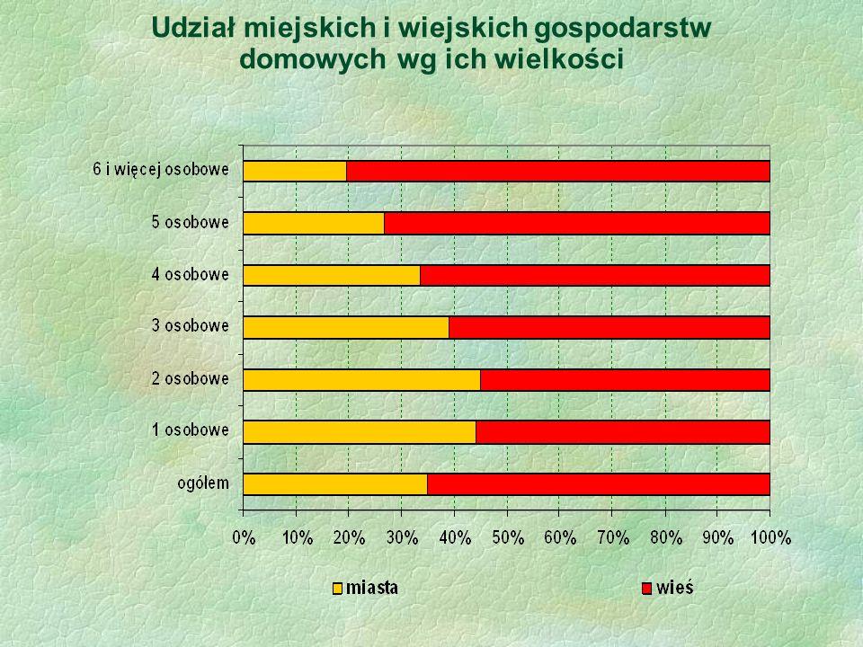 Udział miejskich i wiejskich gospodarstw domowych wg ich wielkości