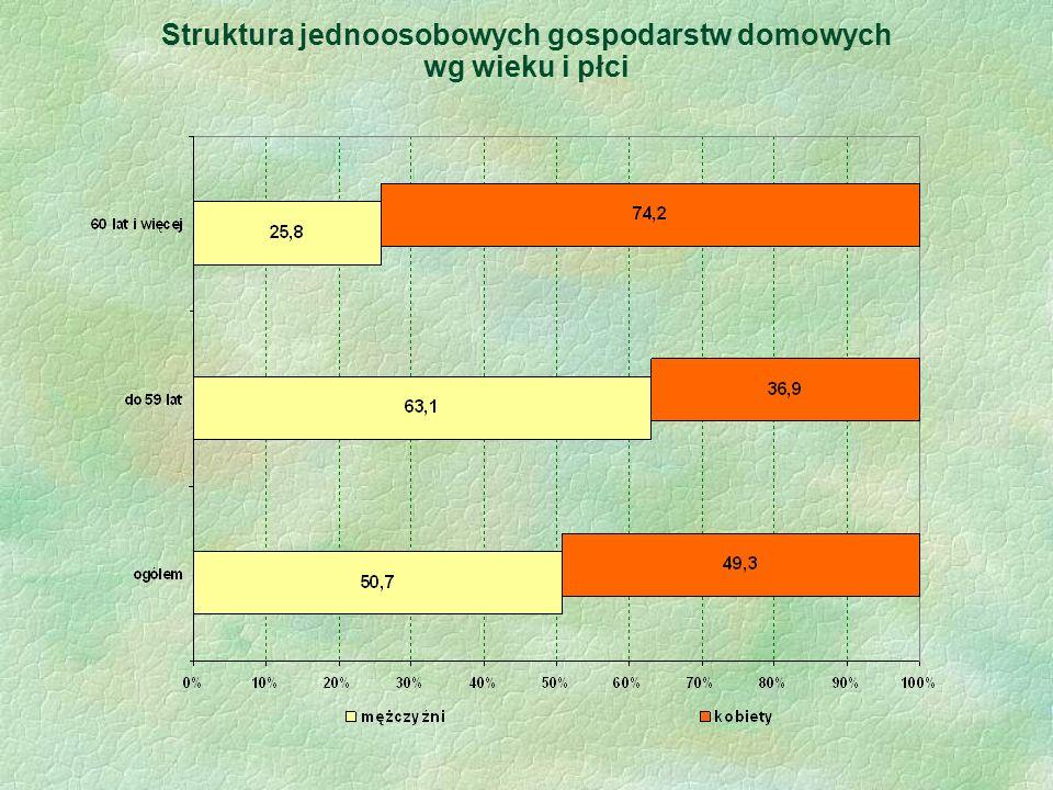 Struktura jednoosobowych gospodarstw domowych wg wieku i płci