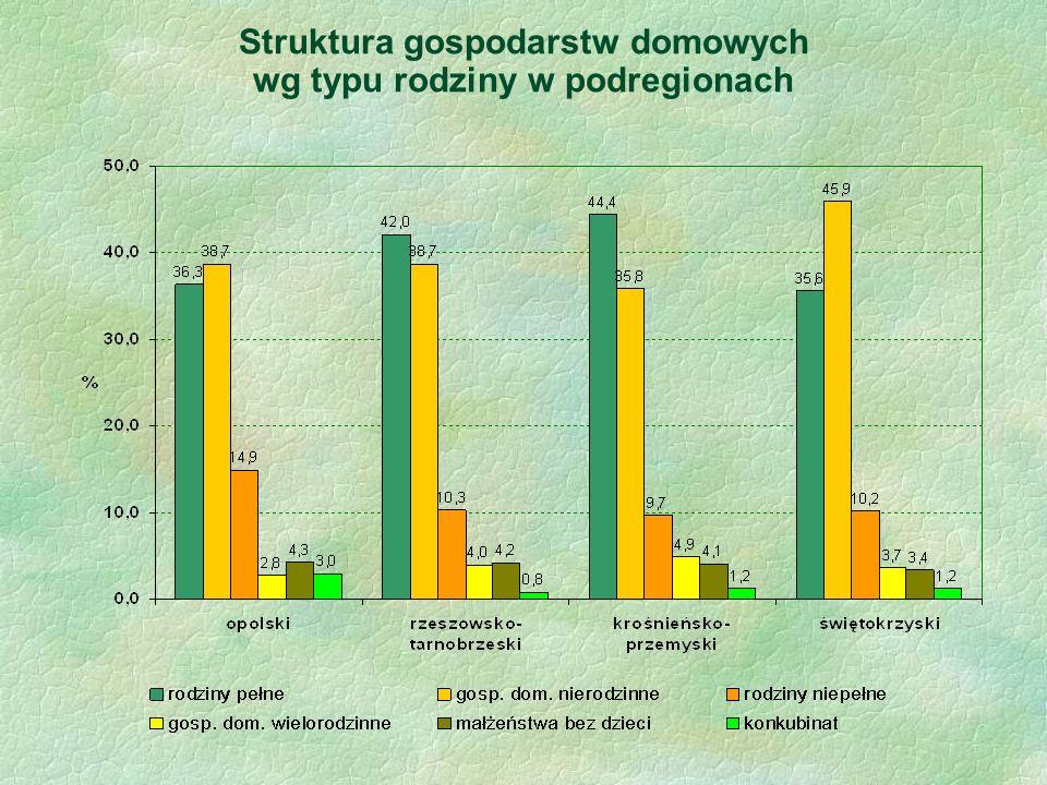 Struktura gospodarstw domowych wg typu rodziny w podregionach