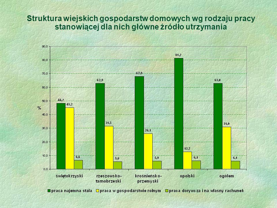 Struktura wiejskich gospodarstw domowych wg rodzaju pracy stanowiącej dla nich główne źródło utrzymania