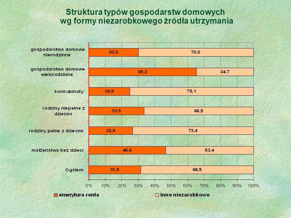 Struktura typów gospodarstw domowych wg formy niezarobkowego źródła utrzymania