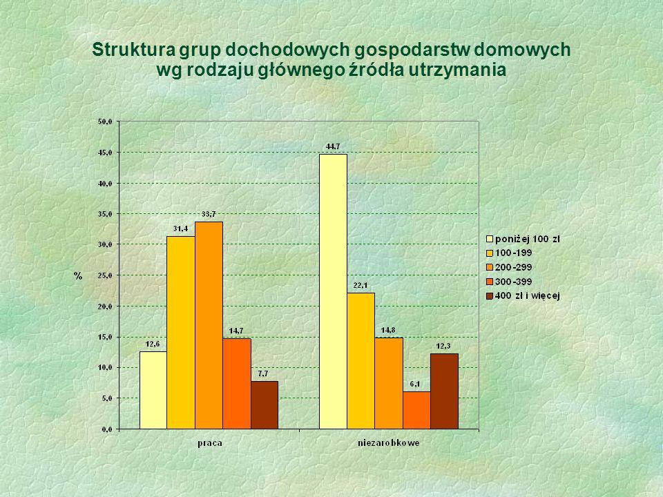 Struktura grup dochodowych gospodarstw domowych wg rodzaju głównego źródła utrzymania