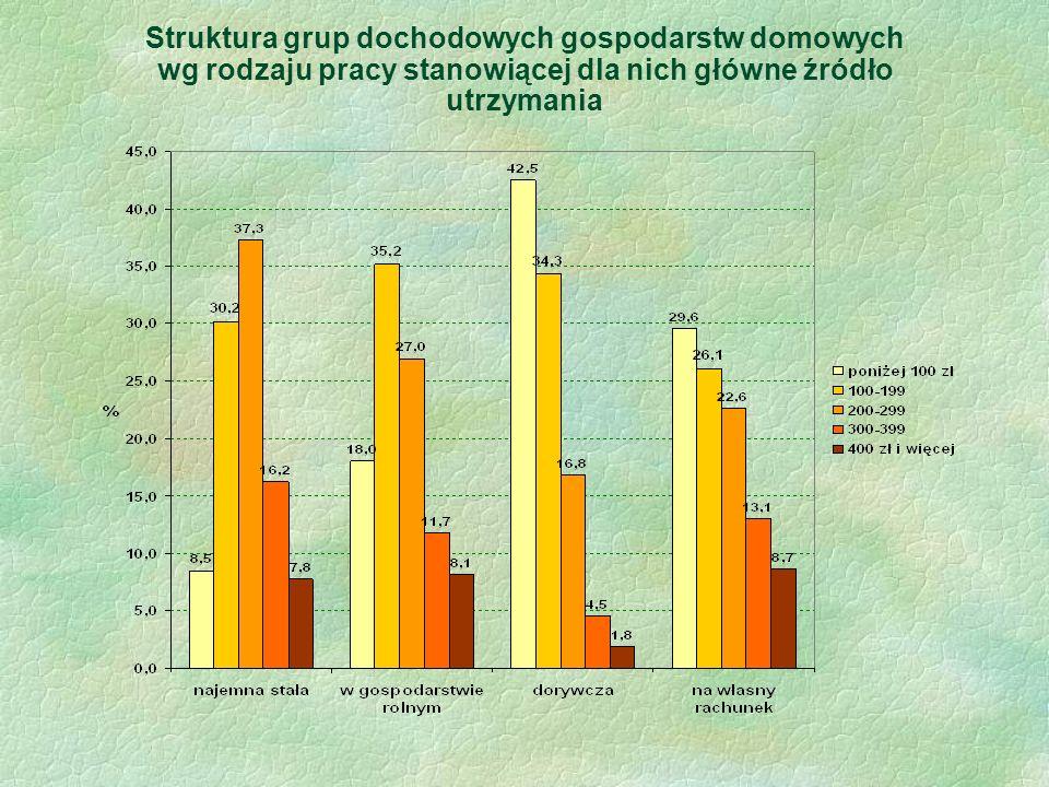Struktura grup dochodowych gospodarstw domowych wg rodzaju pracy stanowiącej dla nich główne źródło utrzymania