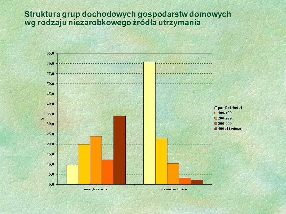Struktura grup dochodowych gospodarstw domowych wg rodzaju niezarobkowego źródła utrzymania