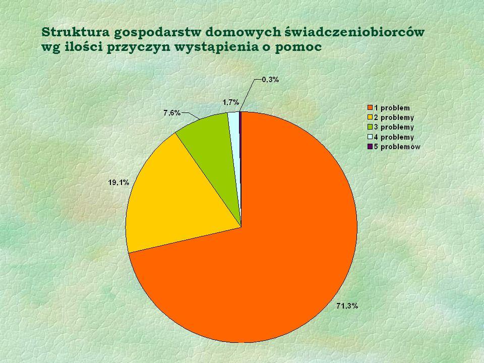 Struktura gospodarstw domowych świadczeniobiorców wg ilości przyczyn wystąpienia o pomoc