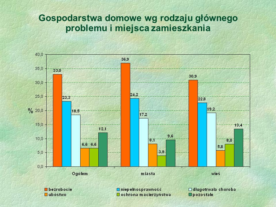 Gospodarstwa domowe wg rodzaju głównego problemu i miejsca zamieszkania