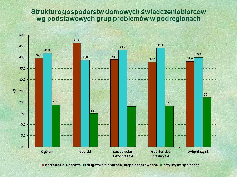 Struktura gospodarstw domowych świadczeniobiorców wg podstawowych grup problemów w podregionach
