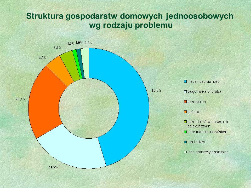 Struktura gospodarstw domowych jednoosobowych wg rodzaju problemu