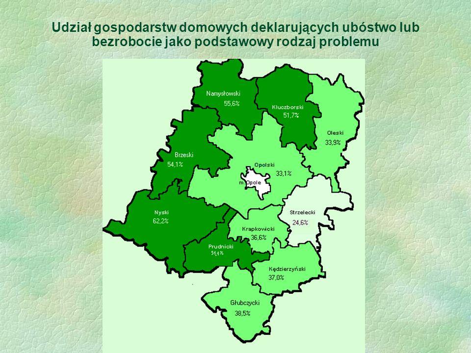 Udział gospodarstw domowych deklarujących ubóstwo lub bezrobocie jako podstawowy rodzaj problemu