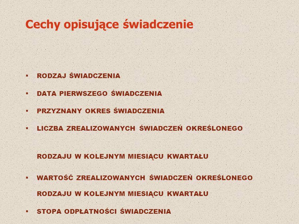 Przeciętna wielkość gospodarstw domowych w podregionach Na podstawie publikacji Zróżnicowanie warunków życia ludności w Polsce w 2001 r.