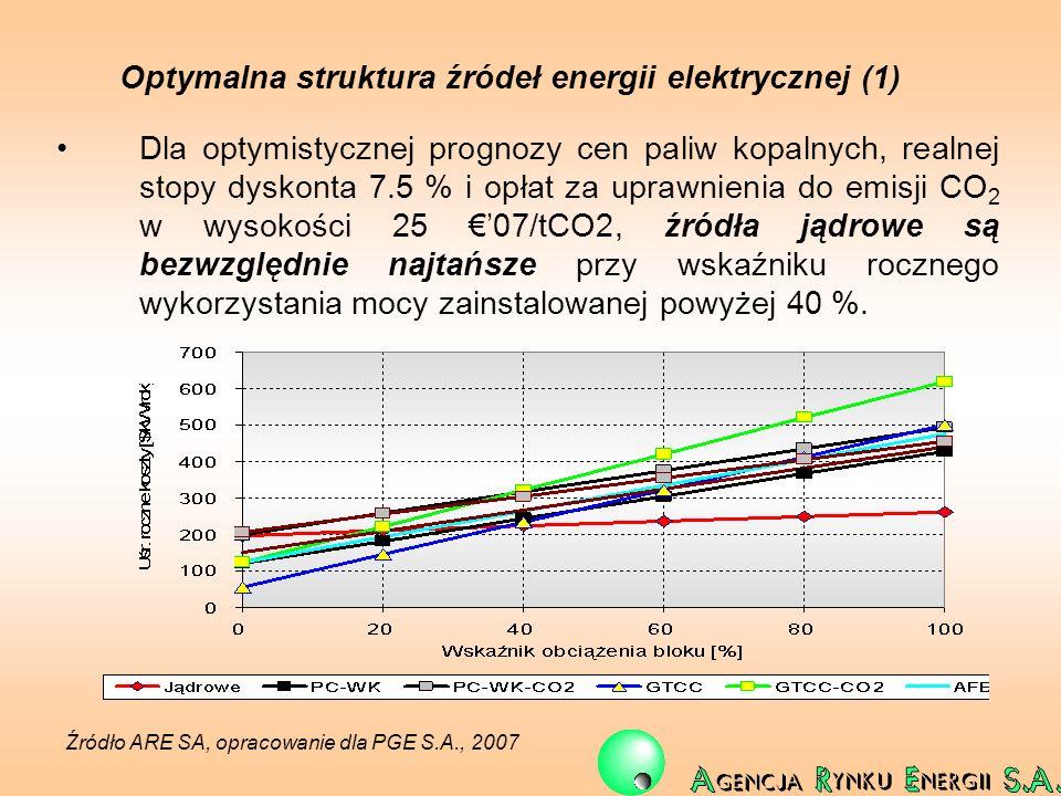 Optymalna struktura źródeł energii elektrycznej (1) Dla optymistycznej prognozy cen paliw kopalnych, realnej stopy dyskonta 7.5 % i opłat za uprawnien