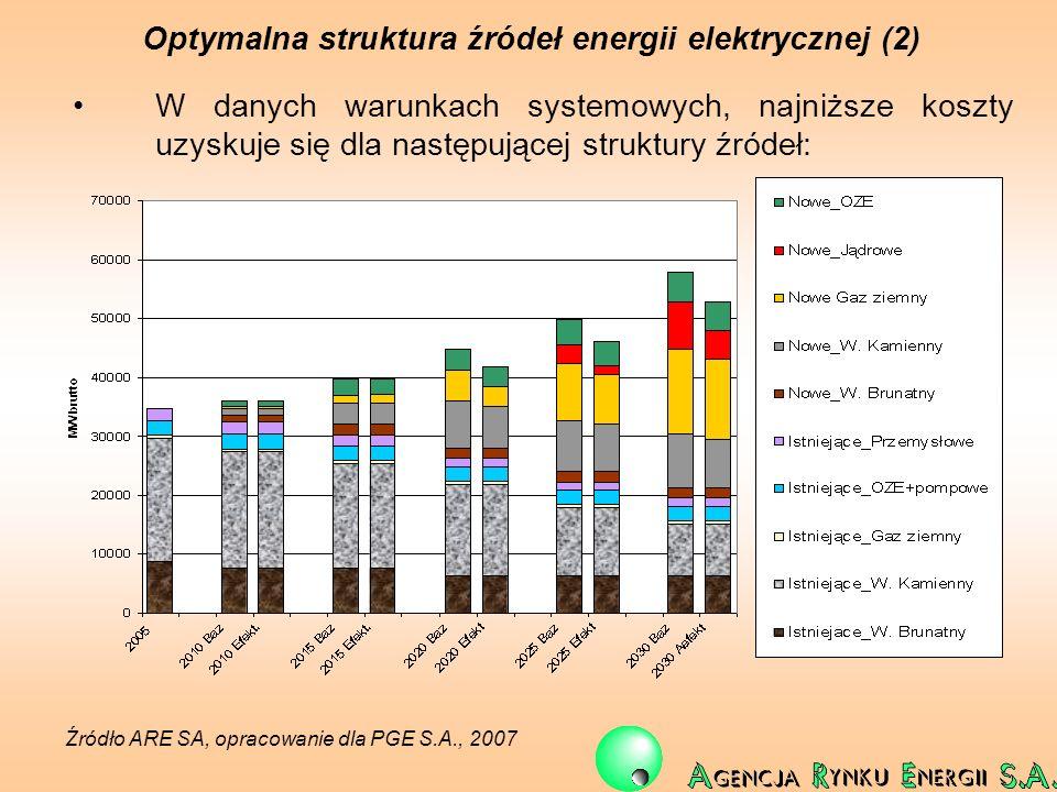 Optymalna struktura źródeł energii elektrycznej (2) W danych warunkach systemowych, najniższe koszty uzyskuje się dla następującej struktury źródeł: Ź
