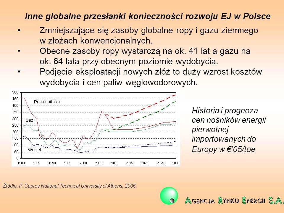 Inne globalne przesłanki konieczności rozwoju EJ w Polsce Zmniejszające się zasoby globalne ropy i gazu ziemnego w złożach konwencjonalnych. Obecne za