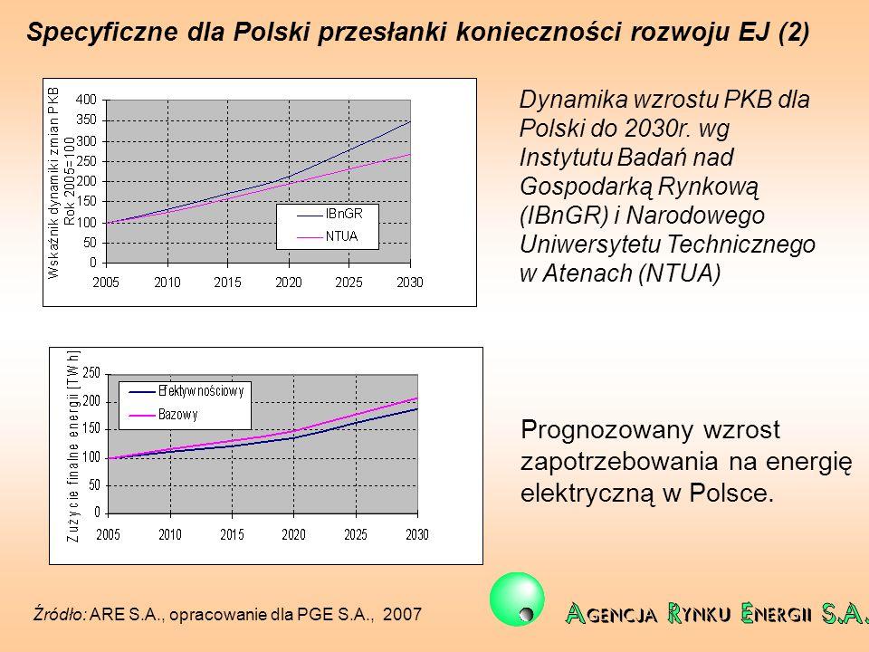 Specyficzne dla Polski przesłanki konieczności rozwoju EJ (2) Prognozowany wzrost zapotrzebowania na energię elektryczną w Polsce. Źródło: ARE S.A., o
