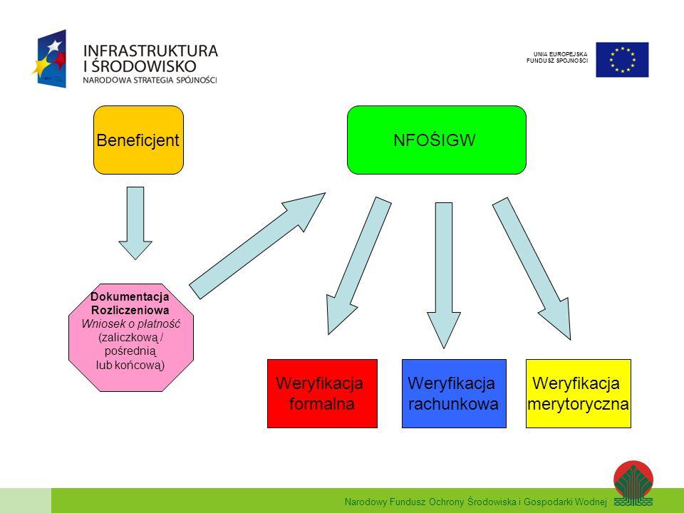 Narodowy Fundusz Ochrony Środowiska i Gospodarki Wodnej UNIA EUROPEJSKA FUNDUSZ SPÓJNOŚCI Beneficjent Dokumentacja Rozliczeniowa Wniosek o płatność (z