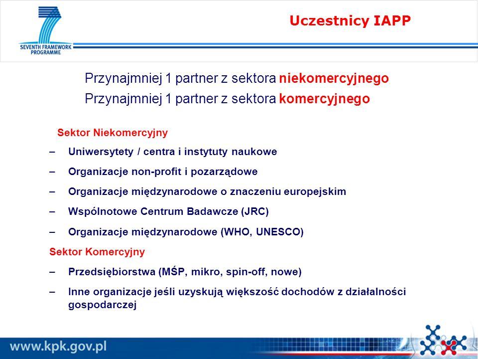 Przynajmniej 1 partner z sektora niekomercyjnego Przynajmniej 1 partner z sektora komercyjnego Sektor Niekomercyjny –Uniwersytety / centra i instytuty naukowe –Organizacje non-profit i pozarządowe –Organizacje międzynarodowe o znaczeniu europejskim –Wspólnotowe Centrum Badawcze (JRC) –Organizacje międzynarodowe (WHO, UNESCO) Sektor Komercyjny –Przedsiębiorstwa (MŚP, mikro, spin-off, nowe) –Inne organizacje jeśli uzyskują większość dochodów z działalności gospodarczej Uczestnicy IAPP