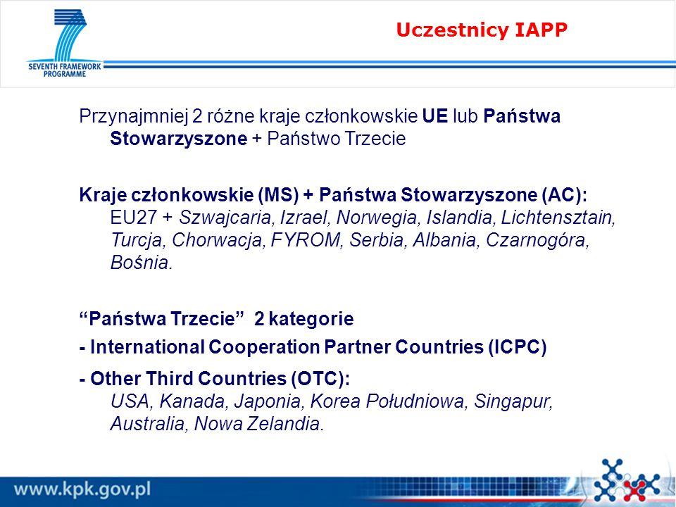 Przynajmniej 2 różne kraje członkowskie UE lub Państwa Stowarzyszone + Państwo Trzecie Kraje członkowskie (MS) + Państwa Stowarzyszone (AC): EU27 + Sz