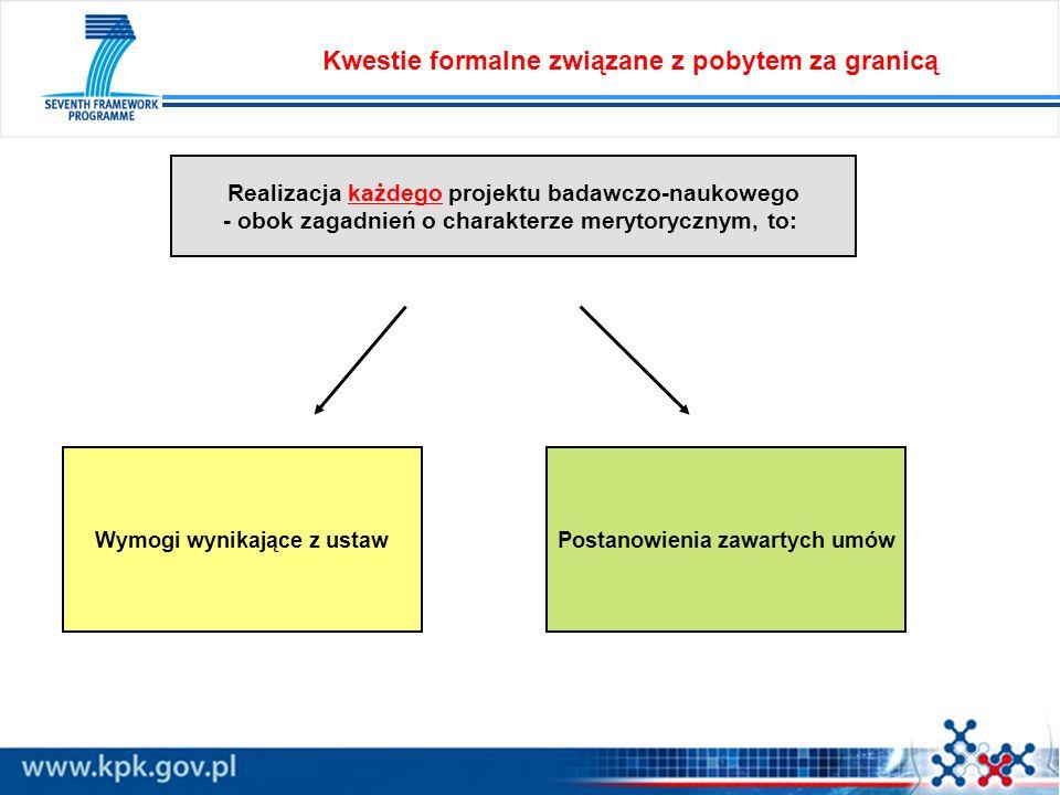 Wymogi wynikające z ustawPostanowienia zawartych umów Realizacja każdego projektu badawczo-naukowego - obok zagadnień o charakterze merytorycznym, to: Kwestie formalne związane z pobytem za granicą
