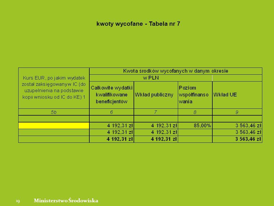 19 Ministerstwo Środowiska kwoty wycofane - Tabela nr 7