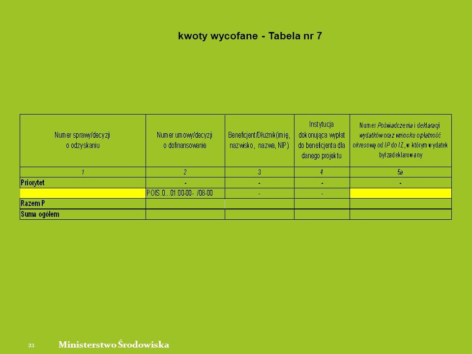 21 Ministerstwo Środowiska kwoty wycofane - Tabela nr 7