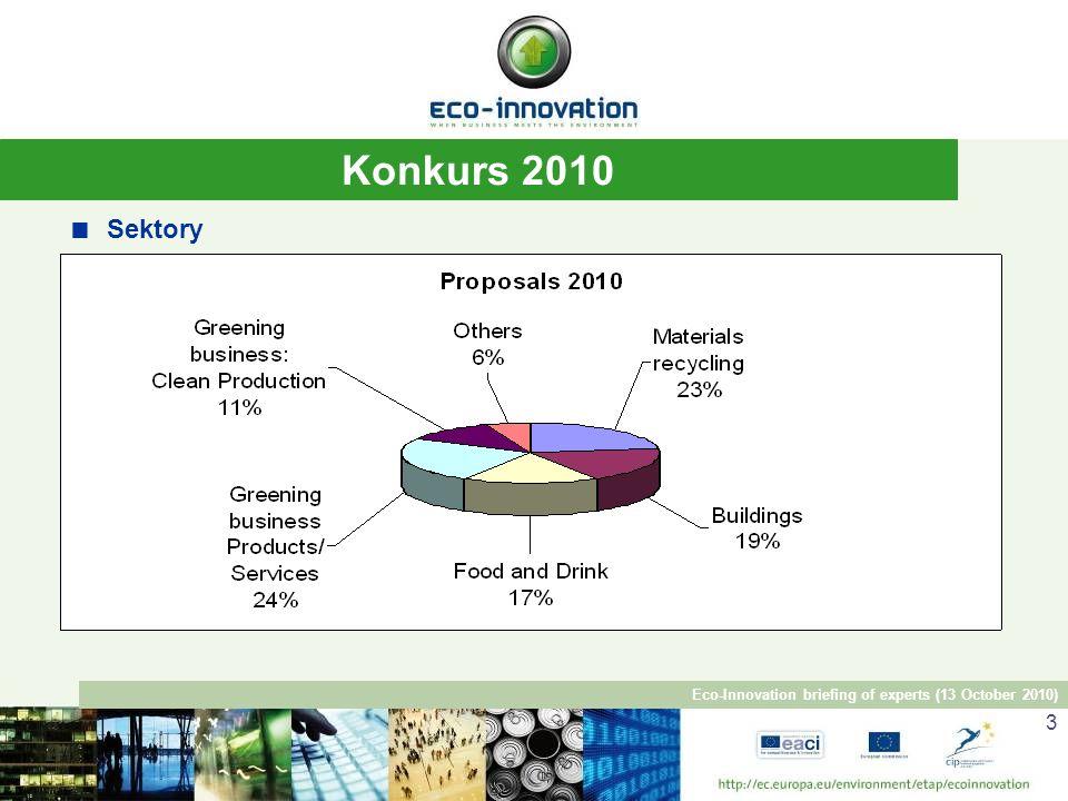 Eco-Innovation briefing of experts (13 October 2010) 4 Konkurs 2010 MŚP: 66 % spośród wszystkich uczestników, ~590 MŚP 287 wniosków złożonych przez ok.