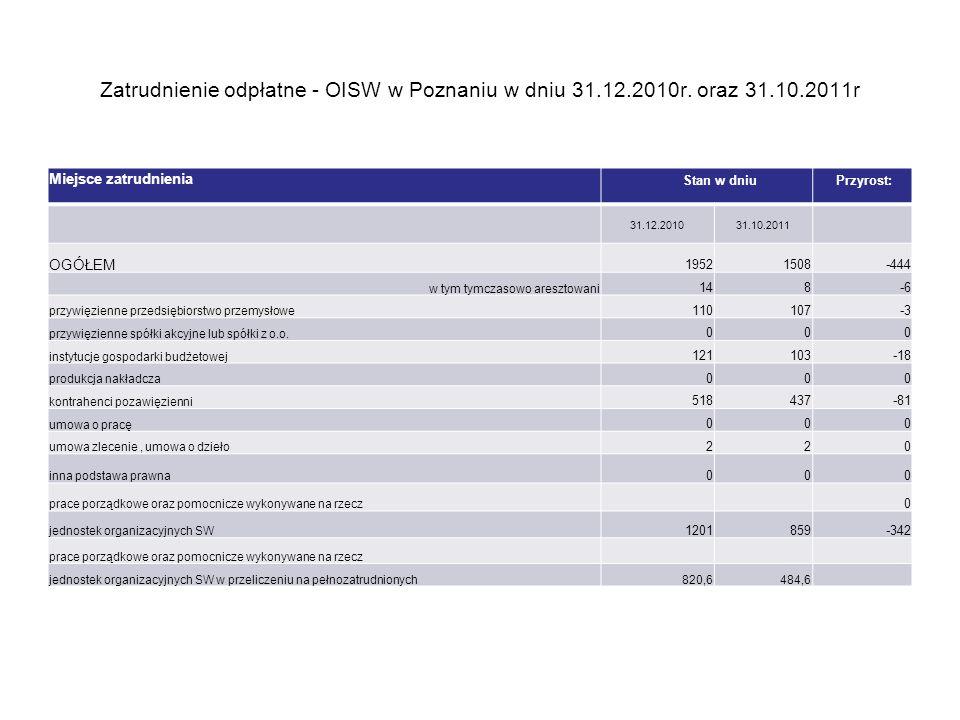 Zatrudnienie odpłatne - OISW w Poznaniu w dniu 31.12.2010r. oraz 31.10.2011r Miejsce zatrudnienia Stan w dniu Przyrost: 31.12.201031.10.2011 OGÓŁEM 19