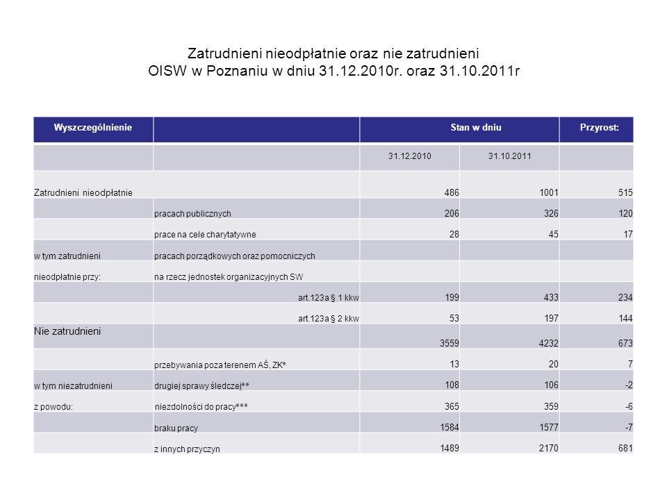 Zatrudnieni nieodpłatnie oraz nie zatrudnieni OISW w Poznaniu w dniu 31.12.2010r. oraz 31.10.2011r Wyszczególnienie Stan w dniu Przyrost: 31.12.201031