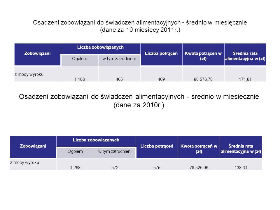 Osadzeni zobowiązani do świadczeń alimentacyjnych - średnio w miesięcznie (dane za 10 miesięcy 2011r.) Zobowiązani Liczba zobowiązanych Liczba potrące
