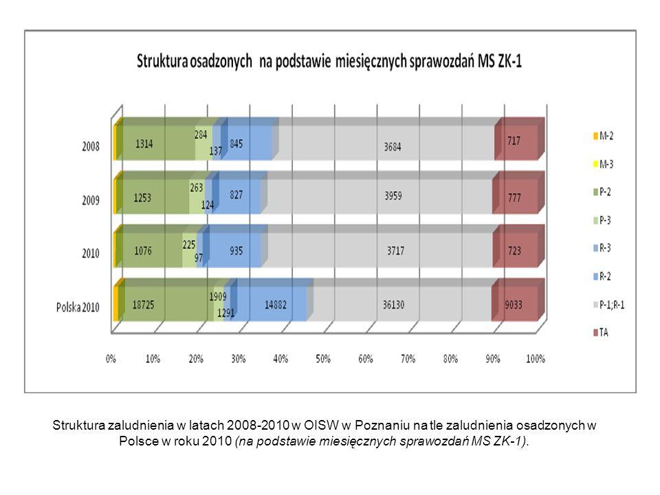 Struktura zaludnienia w latach 2008-2010 w OISW w Poznaniu na tle zaludnienia osadzonych w Polsce w roku 2010 (na podstawie miesięcznych sprawozdań MS