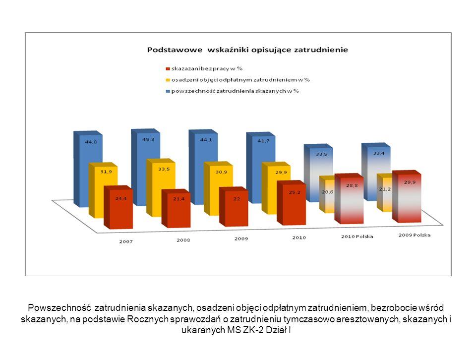 Powszechność zatrudnienia skazanych, osadzeni objęci odpłatnym zatrudnieniem, bezrobocie wśród skazanych, na podstawie Rocznych sprawozdań o zatrudnie