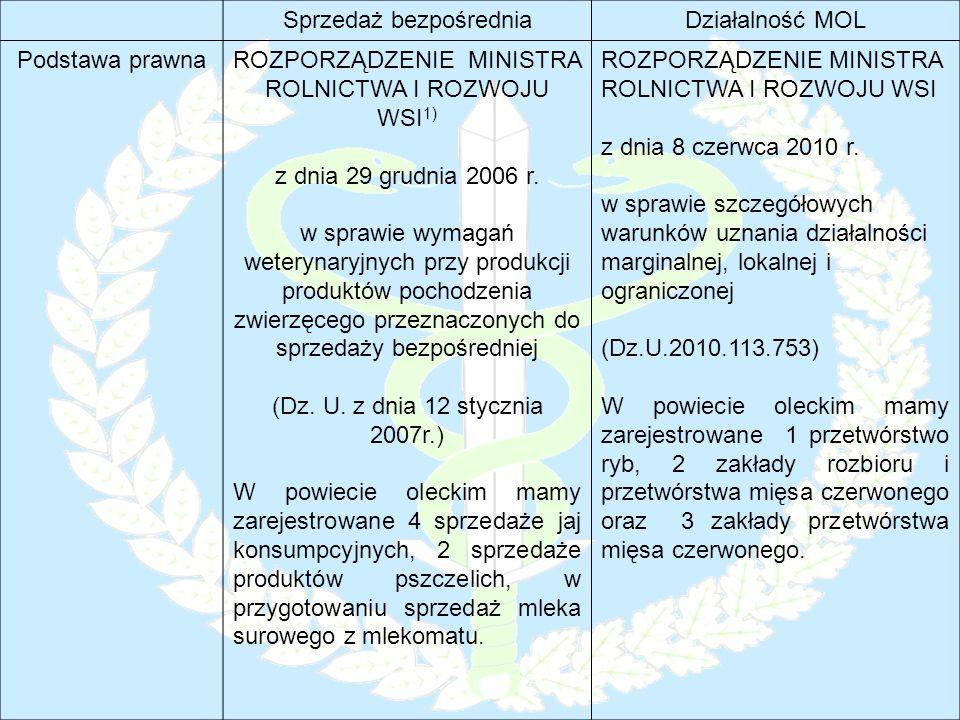 Sprzedaż bezpośredniaDziałalność MOL Podstawa prawnaROZPORZĄDZENIE MINISTRA ROLNICTWA I ROZWOJU WSI 1) z dnia 29 grudnia 2006 r. w sprawie wymagań wet
