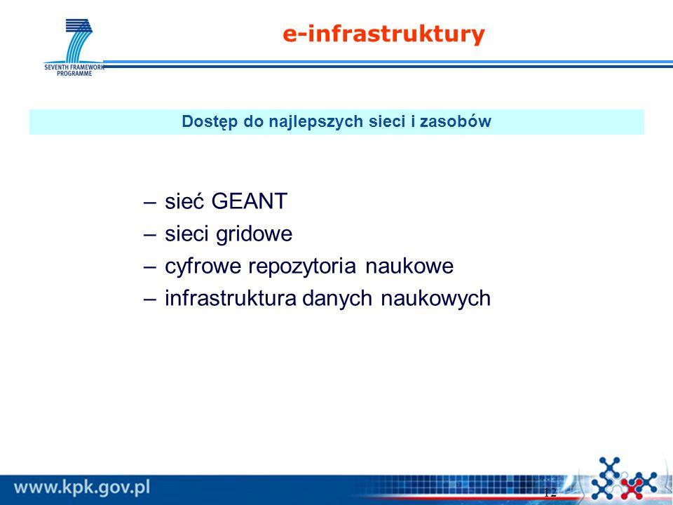 12 –sieć GEANT –sieci gridowe –cyfrowe repozytoria naukowe –infrastruktura danych naukowych e-infrastruktury Dostęp do najlepszych sieci i zasobów