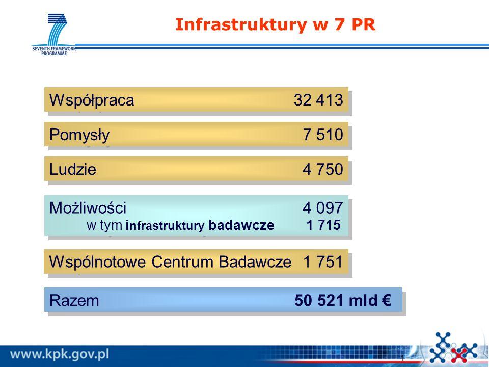 4 Infrastruktury w 7 PR Współpraca 32 413 Pomysły 7 510 Ludzie 4 750 Możliwości 4 097 w tym i nfrastruktury badawcze 1 715 Możliwości 4 097 w tym i nfrastruktury badawcze 1 715 Wspólnotowe Centrum Badawcze 1 751 Razem 50 521 mld