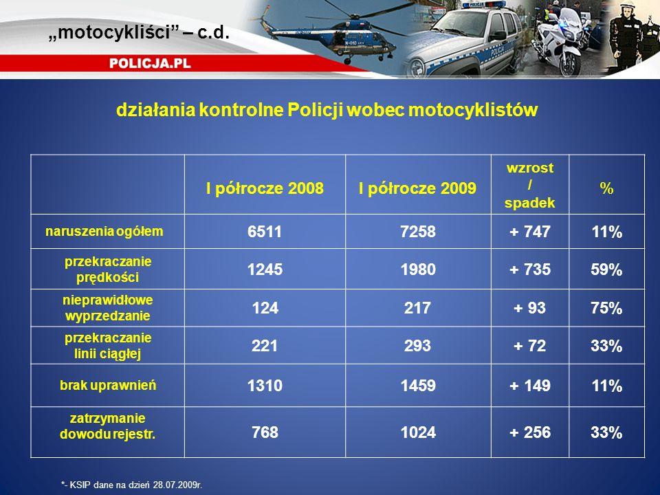 I półrocze 2008I półrocze 2009 wzrost / spadek % naruszenia ogółem 65117258+ 74711% przekraczanie prędkości 12451980+ 73559% nieprawidłowe wyprzedzani