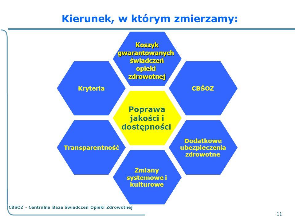 11 Poprawa jakości i dostępności Z miany systemowe i kulturowe Koszyk Koszykgwarantowanychświadczeńopiekizdrowotnej CBŚOZKryteria Dodatkowe ubezpiecze